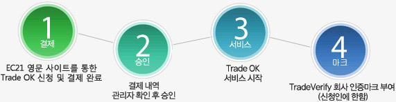 sub_Services_tradeok_16