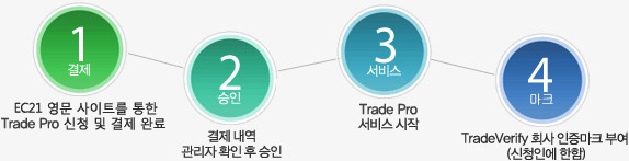 sub_Services_tradepro_16