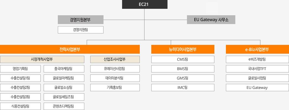 EC21 조직도